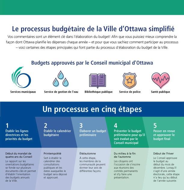 infographic qui explique les 5 etapes du processus budgetaire
