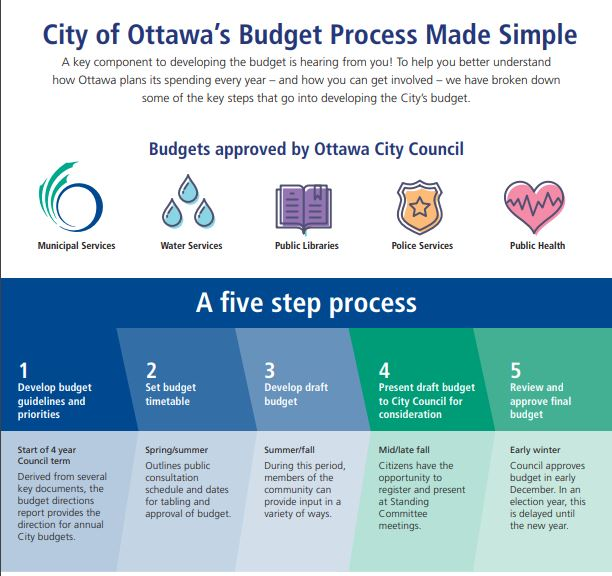 Infographic showing 5-step process for City of Ottawa Budget