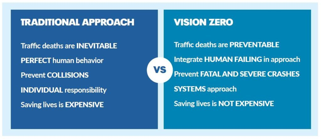 Traditional Approach: Traffic deaths are inevitable, perfect human behaviour, prevent collisions, individual responsibility, saving lives is expensive VS Vision Zero: traffic deaths are preventable, integrate human failing in approach, prevent fatal and severe crashes, systems approach, saving lives is not expensive