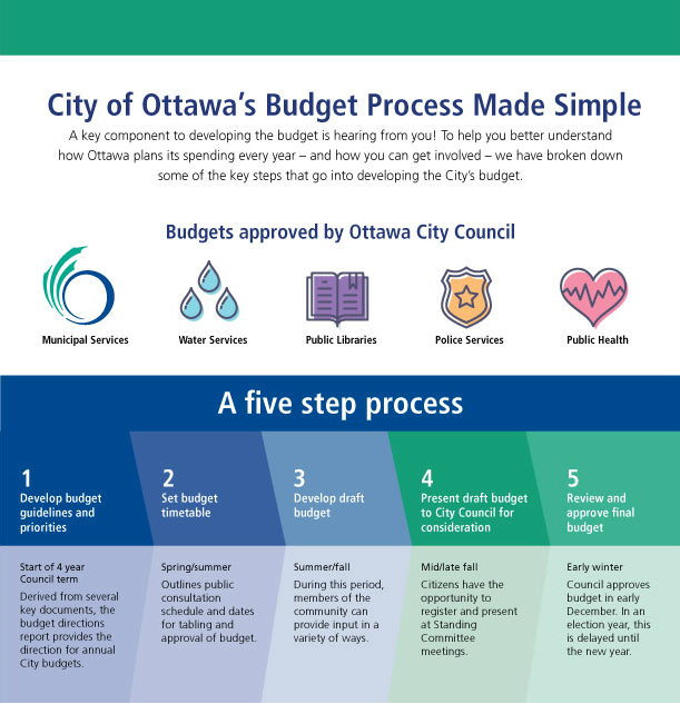 graphic that details the City of Ottawa's budget process.